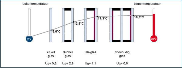 Dubbel Glas Vervangen Door Hr.New Glass Tech